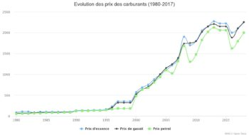 evolution des prix des carburants la pompe 1980 2018 iwacu open data. Black Bedroom Furniture Sets. Home Design Ideas